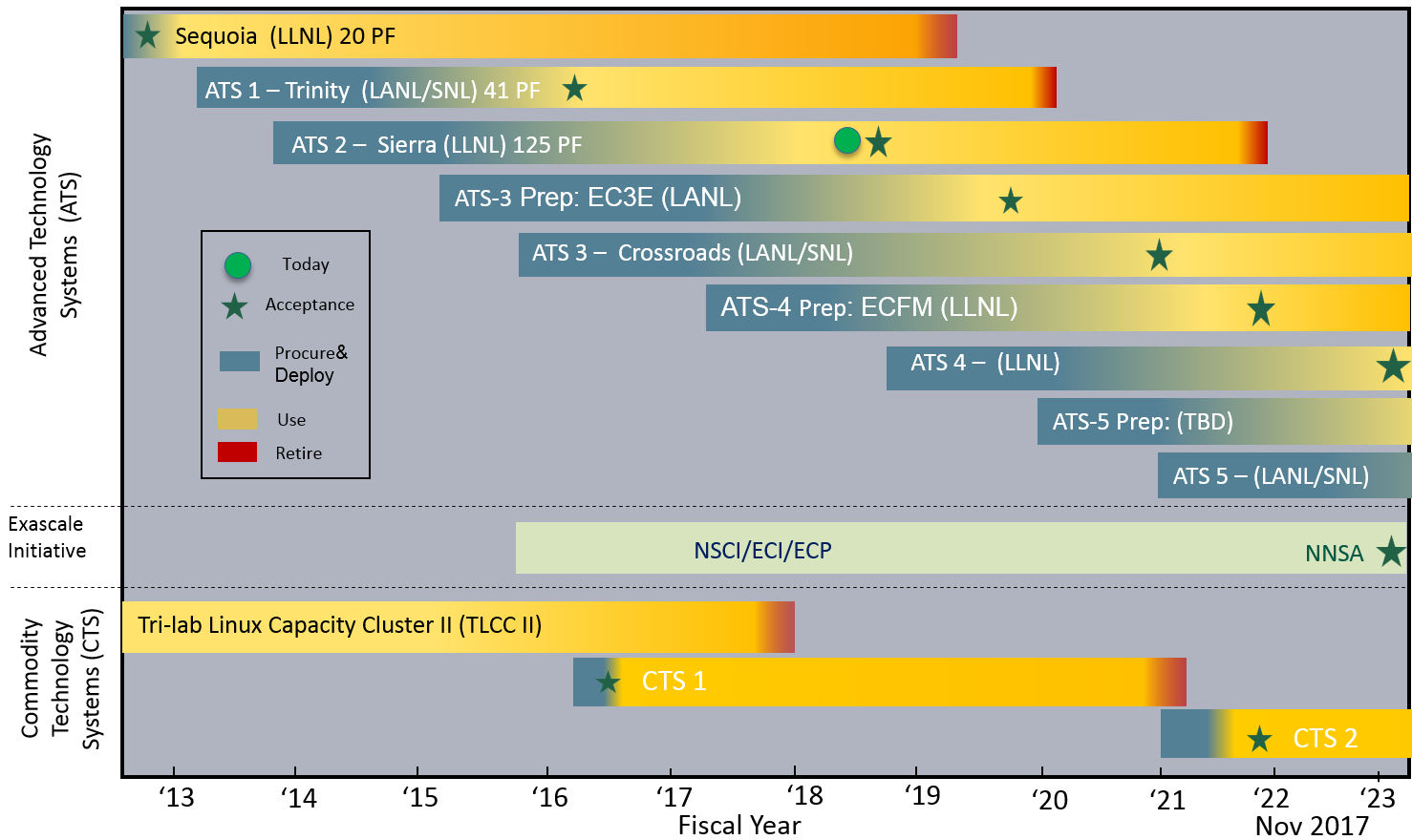 timeline of CTS and ATS procurements at national labs