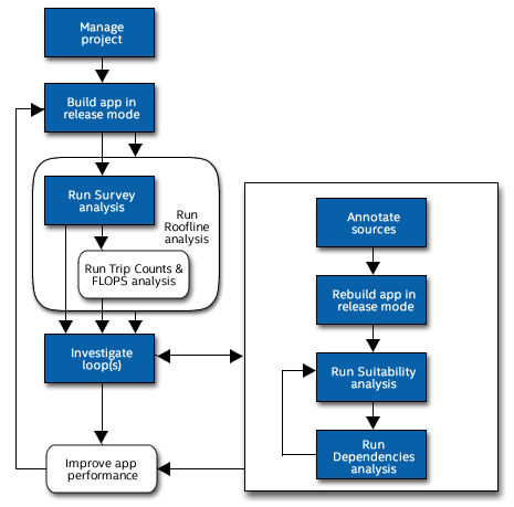 Intel Advisor Threading Workflow
