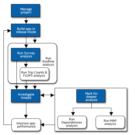 Intel Advisor Vectorization Workflow