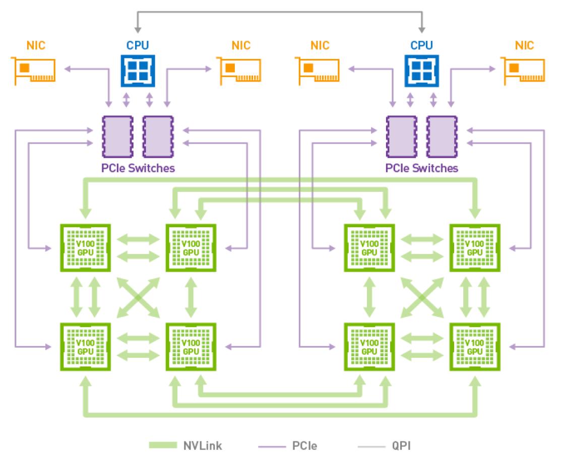 Hybrid Cube Mesh NVLink GPU-to-GPU Topology with V100