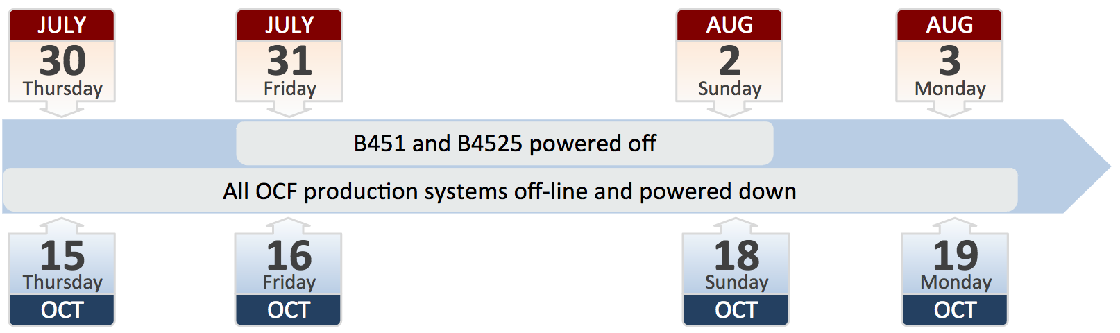 Visual representation of power outage timeline provided in chart above.