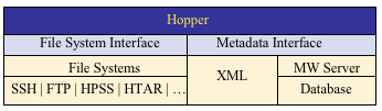 The Hopper architecture