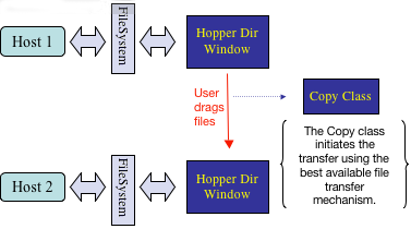 The Hopper transfer process