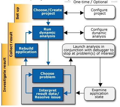 Intel Inspector Workflow