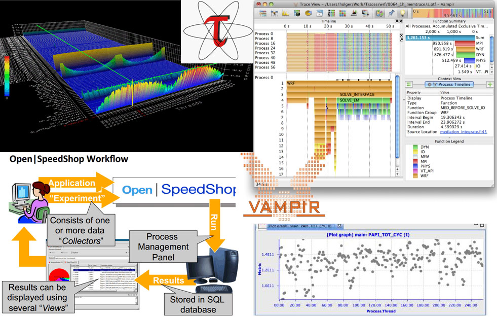 Screenshots of various performance analysis tools, such as Vampirtrace and Open|Speedshop