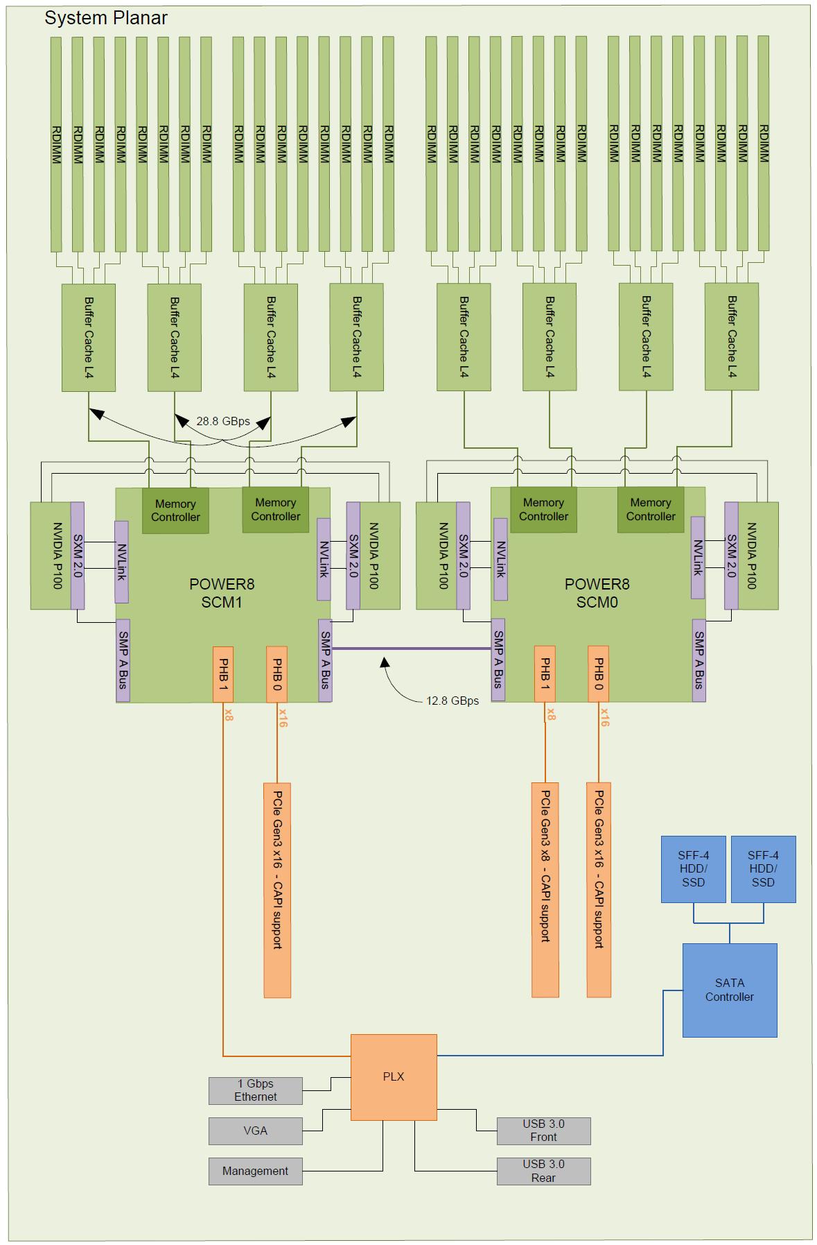 POWER8 SL822LC node logical system diagram