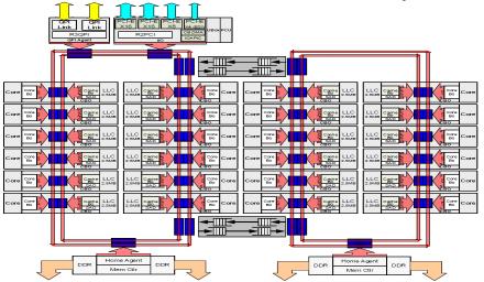 Xeon E5-2695