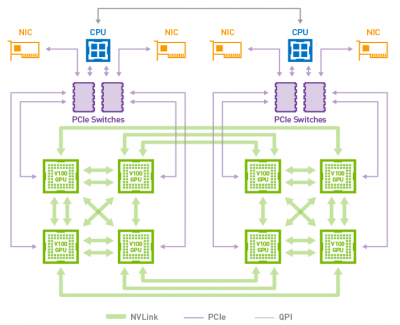 Hybrid Cube Mesh NVLink GPU-to-GPU Topology with V100