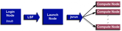jsrun chart beginning with the login node and moving to the compute node.