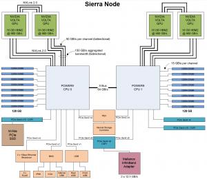 diagram of node