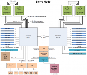 Sierra POWER9 AC922 node diagram