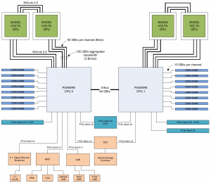 POWER9 AC922 server logical system diagram