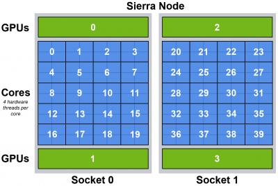 Sierra node