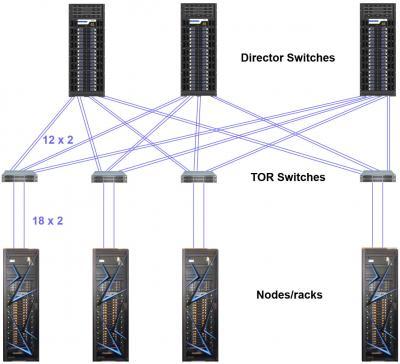 Sierra Network