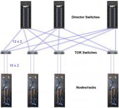 diagram of Sierra's node and rack topology