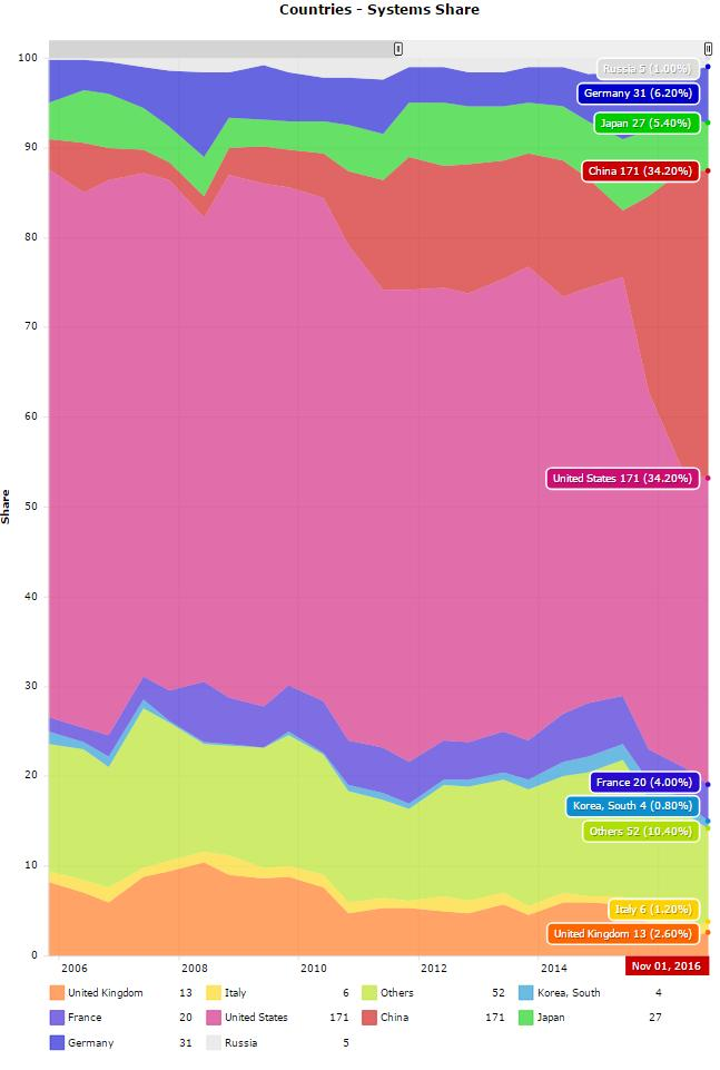 Top 500 systems shares by country over time