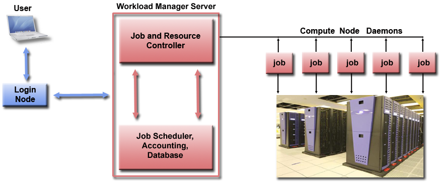 Flow Chart workflow of a workload manager